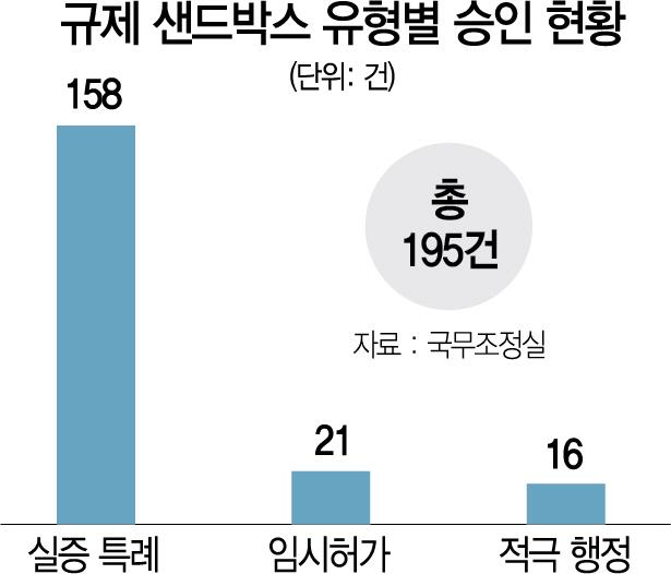 부처별 갈등조정위 신설...'제2 타다'사태 예방