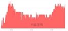 <코>이더블유케이, 4.13% 오르며 체결강도 강세 지속(121%)