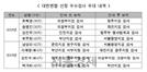 """변협 """"우수검사 중용 檢인사안 환영"""" 입장에... """"文정권 도구 됐나"""" 비판 잇따라"""