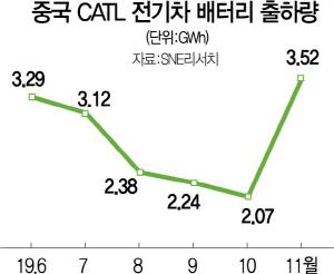 中 결국 전기차 보조금 연장 검토..뒤통수 맞은 한국