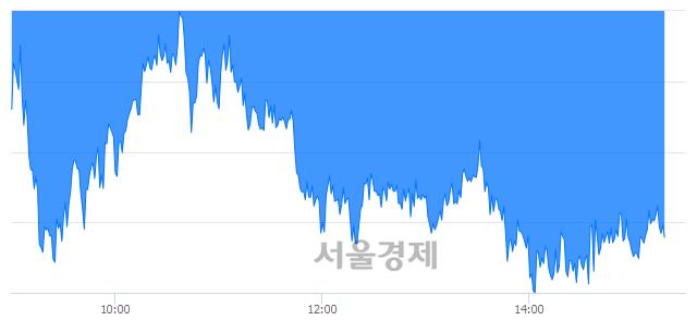 오후 3:20 현재 코스피는 42:58으로 매수우위, 매수강세 업종은 운수창고업(0.81%↑)