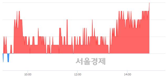 코비츠로셀, 장중 신고가 돌파.. 16,800→16,950(▲150)