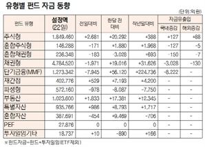 [표]유형별 펀드 자금 동향(1월 22일)