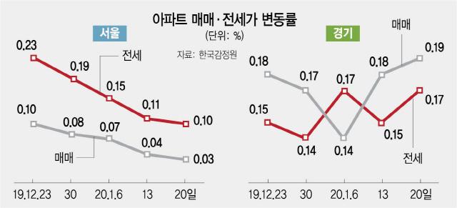 강남3구 아파트값 하락 전환