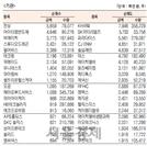 [표]코스닥 기관·외국인·개인 순매수·도 상위종목(1월 23일)