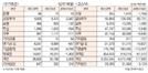[표]투자주체별 매매동향(1월 23일)