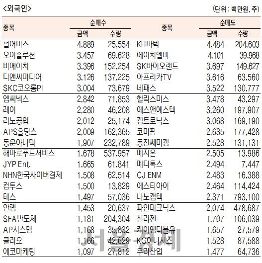 [표]코스닥 기관·외국인·개인 순매수·도 상위종목(1월 23일-최종치)