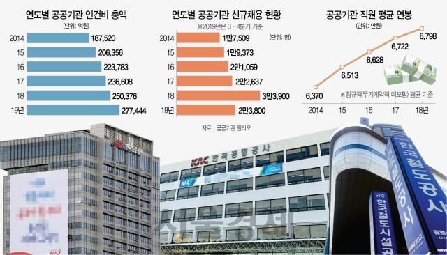 [뒷북경제]'인건비 급증' 公기관…'국민부담' 부메랑 되나