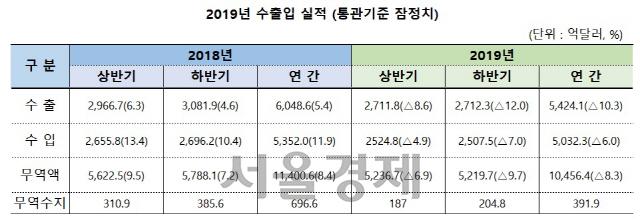 '상사맨' 출신 정 총리, 인천신항 방문 '수출 현장 가슴 뛴다'