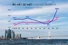 건축허가·착공 위축된 부산…조정지역 해제로 반등 조짐