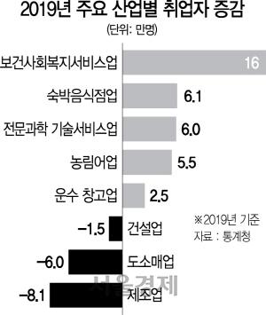 [뒷북경제] 10년 만에 성장률 최저, 증명된 소득주도성장 무용론