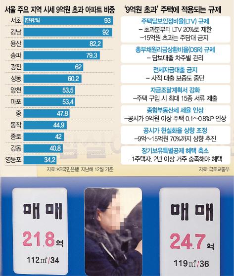 규제 첩첩산중 '전세대출' 총정리