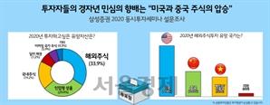 투자자들이 꼽은 올해 최고 유망 자산 '미국·중국 성장주'