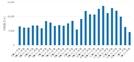 [전국 10일간 실거래가]1월 중순 전국 아파트 계약 4,991건.. 전기 대비 28.49% 하락