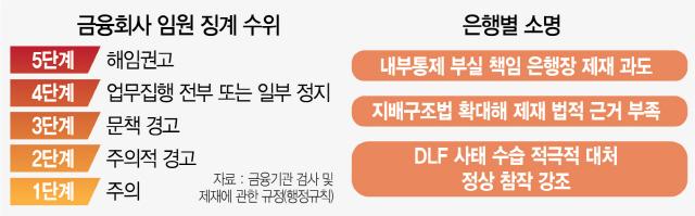 DLF 3차 제재심 D-3...은행 막판 방어전 총력