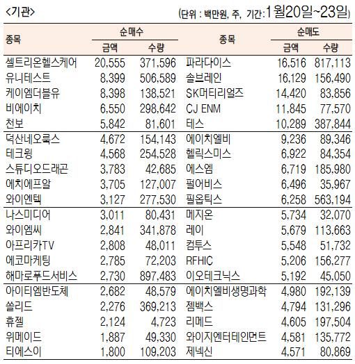 [표]주간 코스닥 기관·외국인·개인 순매수·도 상위종목(1월 20일~23일)