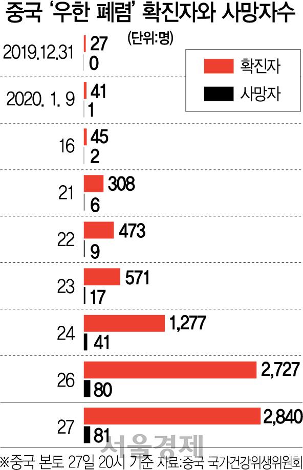 시진핑 '인력·물자 총동원' 지시에도…'10만명 감염' 비관론 커져