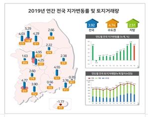 지난해 땅값 3.9% 상승... 서울>세종>광주 순으로 높아