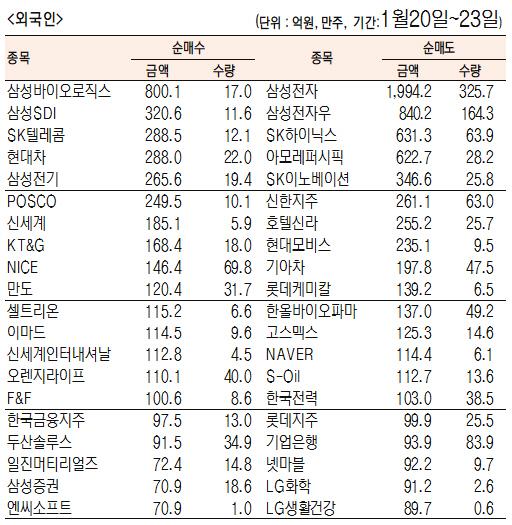 [표]주간 유가증권 기관·외국인·개인 순매수·도 상위종목(1월 20일~23일)