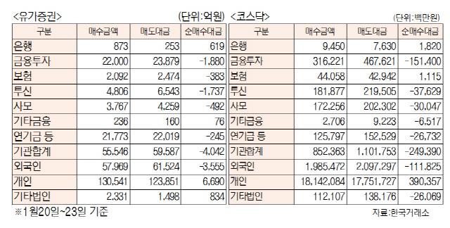 [표]주간 투자주체별 매매동향(1월 20일~23일)