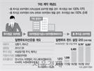 '라임 여파' 증권사 대출회수에 유동성 위기…사모펀드 불안 확산