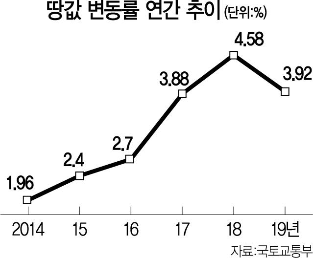 한풀꺾인 전국 땅값...지난해 3.9% 상승 그쳐