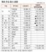 [표]해외 주요 증시 동향(1월 27일)