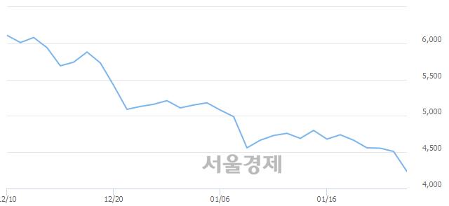 코태웅로직스, 장중 신저가 기록.. 4,505→4,180(▼325)