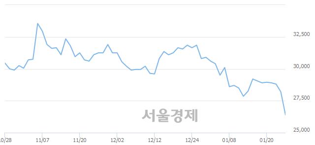 유롯데하이마트, 장중 신저가 기록.. 27,600→26,200(▼1,400)