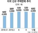 美 부동산 경기도 꺾였나…12월 주택판매 0.4% 감소