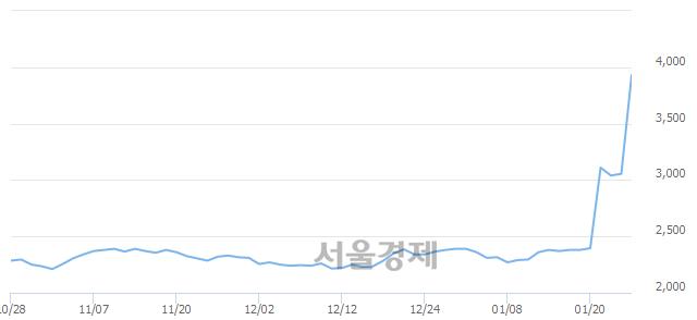 유깨끗한나라, 상한가 진입.. +29.95% ↑