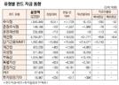 [표]유형별 펀드 자금 동향(1월 23일)