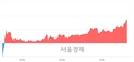 <코>명성티엔에스, 전일 대비 7.12% 상승.. 일일회전율은 3.79% 기록