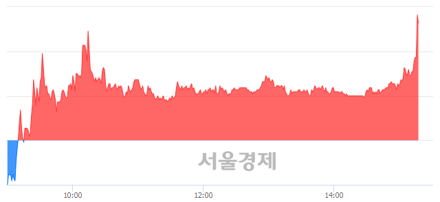 코메가엠디, 전일 대비 9.14% 상승.. 일일회전율은 35.13% 기록
