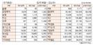 [표]투자주체별 매매동향(1월 28일-최종치)