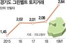 [단독] 개발 붐에 … 경기 그린벨트 거래 역대 최대
