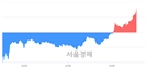 <유>일진머티리얼즈, 3.23% 오르며 체결강도 강세 지속(118%)