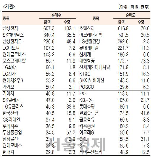 [표]유가증권 기관·외국인·개인 순매수·도 상위종목(1월 28일)