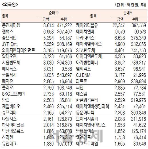 [표]코스닥 기관·외국인·개인 순매수·도 상위종목(1월 28일)