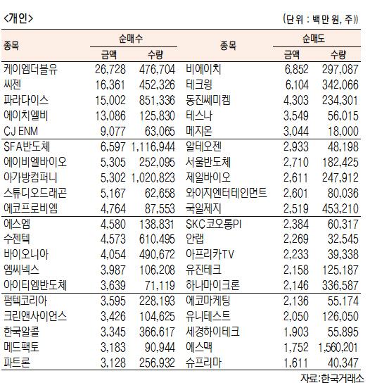 [표]코스닥 기관·외국인·개인 순매수·도 상위종목(1월 28일-최종치)