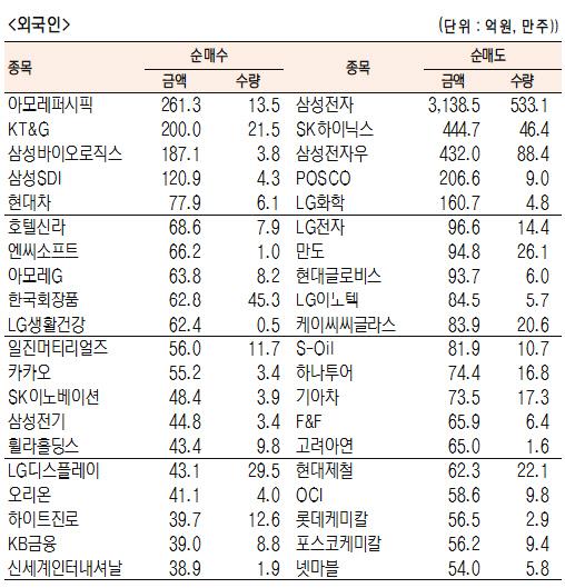 [표]유가증권 기관·외국인·개인 순매수·도 상위종목(1월 28일-최종치)
