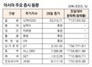 [표]아시아 주요 증시 동향(1월 28일)