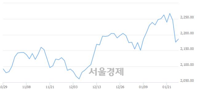 [개장 시황] 코스피 2188.18.. 개인의 순매수에 상승 출발 (▲11.46, +0.53%)