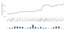 '봉천동아'(서울특별시 관악구) 전용 59.76㎡ 실거래가 5억6,000만원으로 6.67% 올라