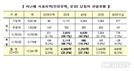 높아진 청약벽 … 서울 가점제 30대 당첨은 23%