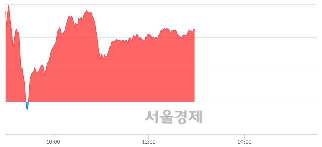 오후 1:00 현재 코스닥은 42:58으로 매수우위, 매도강세 업종은 인터넷업(1.78%↑)