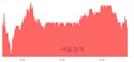 <코>유진테크, 3.72% 오르며 체결강도 강세 지속(159%)