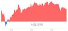 코스피 2185.28(▲8.56, +0.39%) 상승 마감