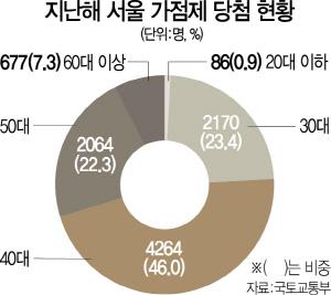 높아진 청약벽...서울 가점제 30대 당첨자 23%