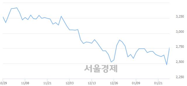 코큐브앤컴퍼니, 전일 대비 13.71% 상승.. 일일회전율은 1.71% 기록